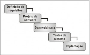 Ciclo de vida de um software
