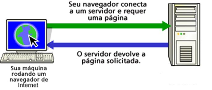 Curso de HTML - Processo do Navegador e Servidor Web