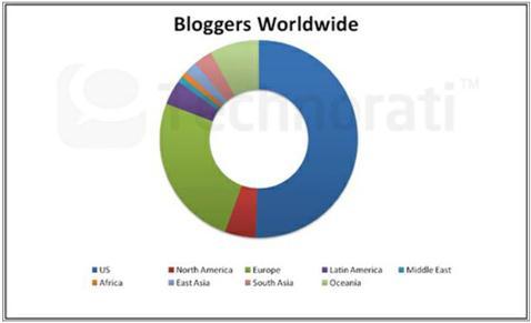blogueiros ao redor do mundo